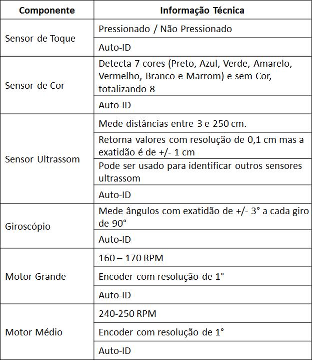 Tabela_Componentes