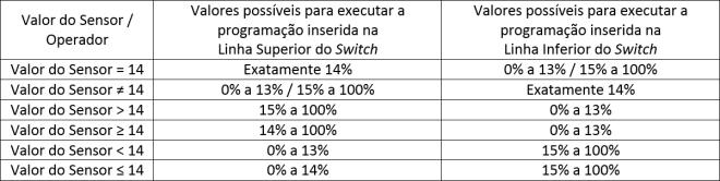 Operadores Switch