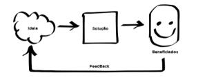 Feeback